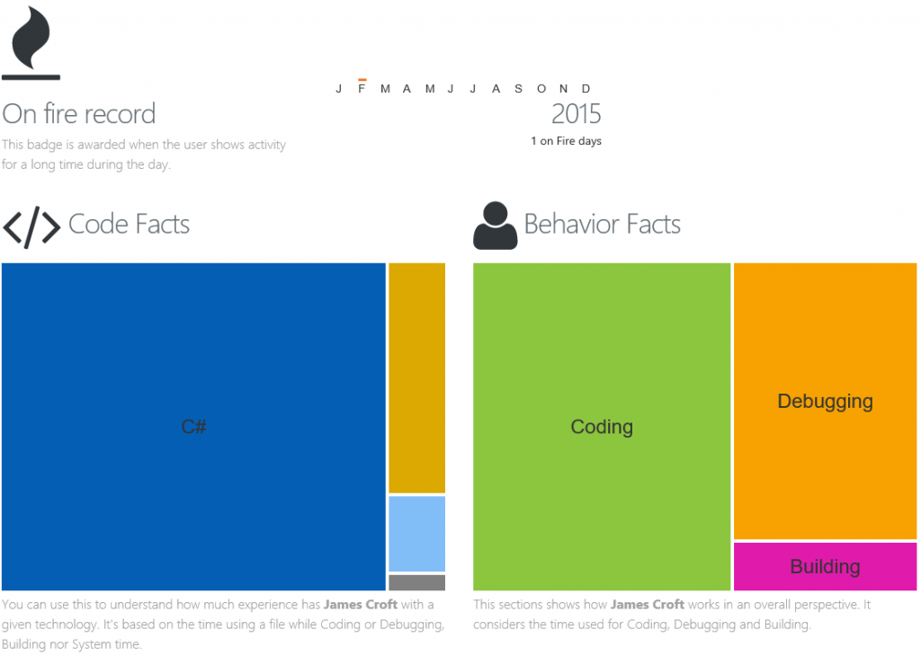 Codealike Facts